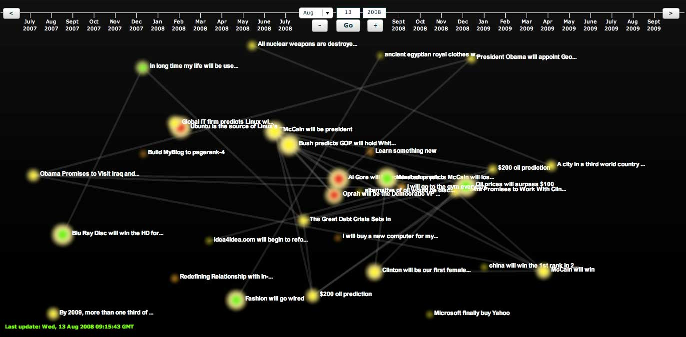 web of fate visualisation
