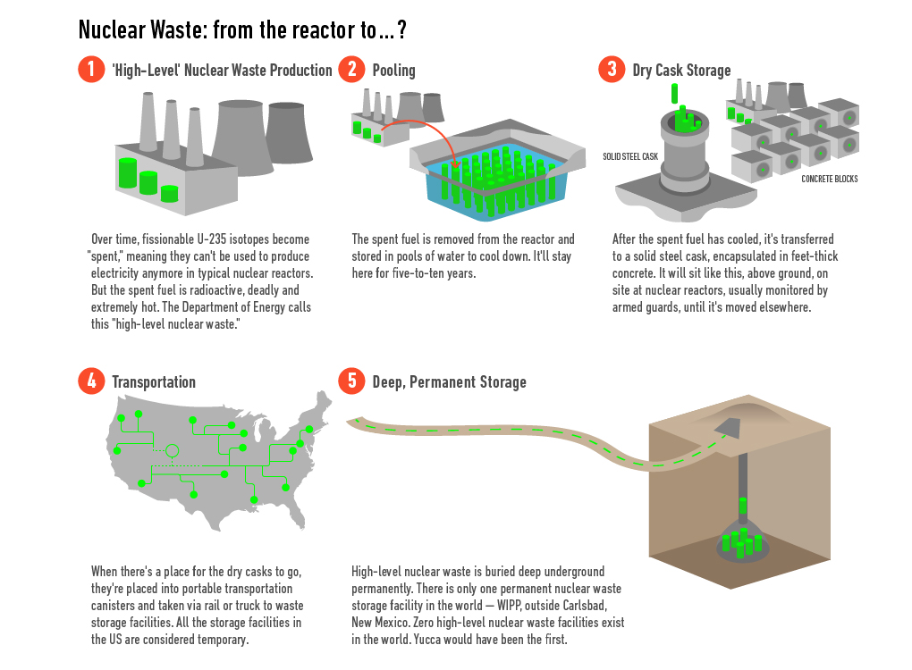 radioactive waste management research paper