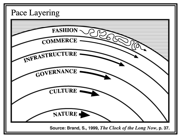 """Pace layering from """"The Clock of the Long Now"""" by Stewart Brand"""